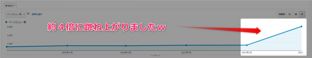 【ブログ継続できない方必見】コツは『〇〇目的』をポイッするだけ! 5000PV月達成アドセンス  1024x193