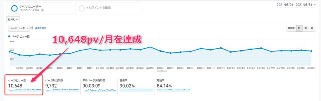 【ブログ10000pv達成】収益はいくらだった? 10000pv収益は? 1024x322